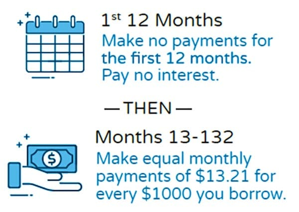 Make no payments for 12 months